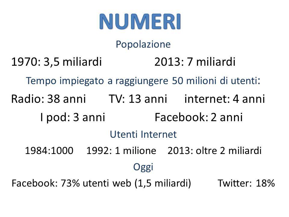 Popolazione 1970: 3,5 miliardi 2013: 7 miliardi Tempo impiegato a raggiungere 50 milioni di utenti : Radio: 38 anni TV: 13 anni internet: 4 anni I pod: 3 anni Facebook: 2 anni Utenti Internet 1984:1000 1992: 1 milione 2013: oltre 2 miliardi Oggi Facebook: 73% utenti web (1,5 miliardi) Twitter: 18%