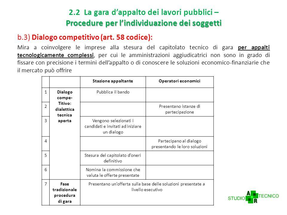 Procedure per l'individuazione dei soggetti 2.2 La gara d'appalto dei lavori pubblici – Procedure per l'individuazione dei soggetti b.3) Dialogo competitivo (art.