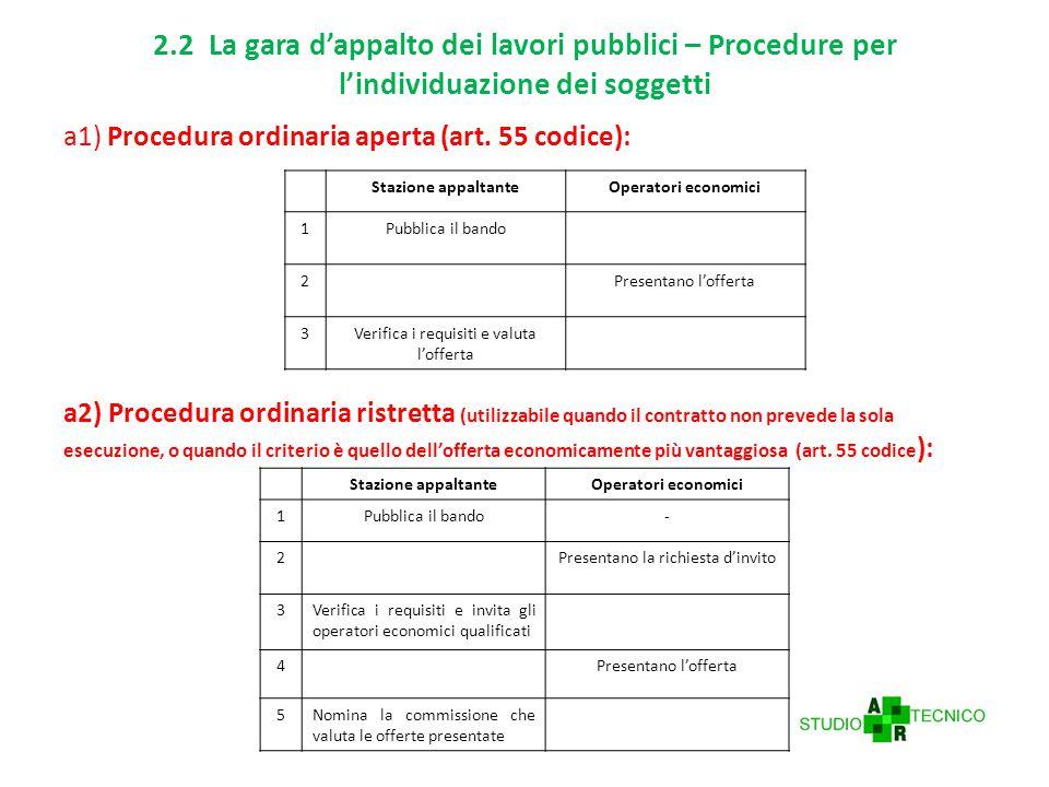 2.2 La gara d'appalto dei lavori pubblici – Procedure per l'individuazione dei soggetti a1) Procedura ordinaria aperta (art.