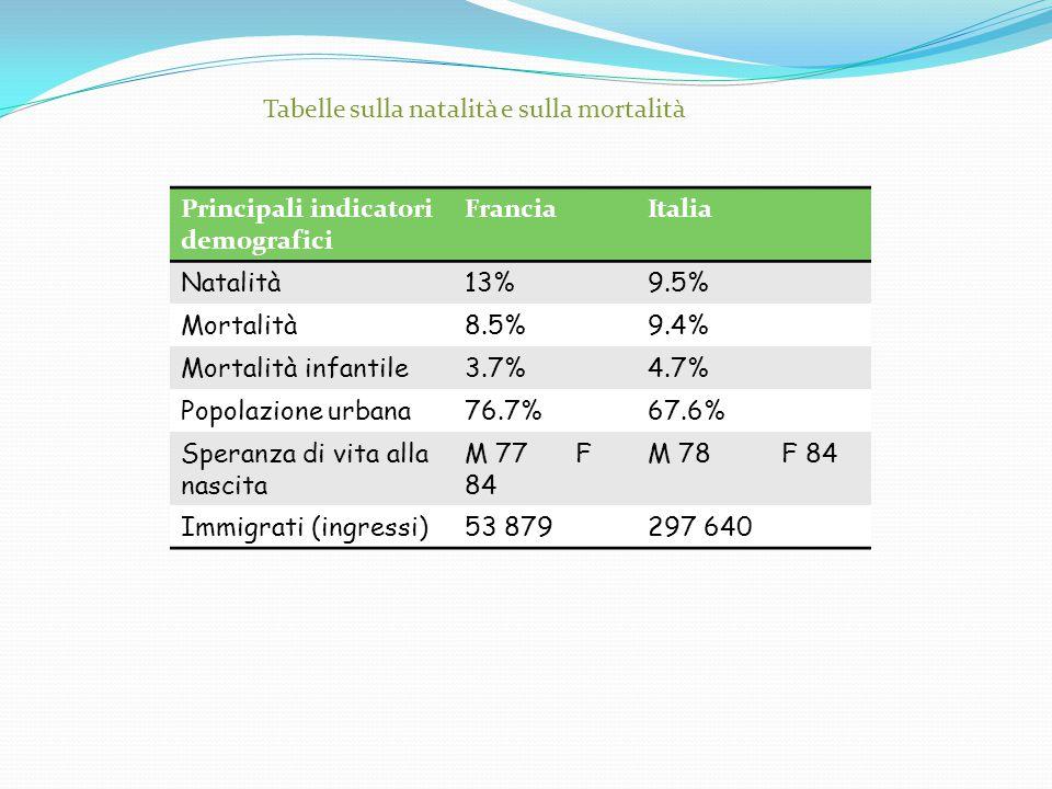 Principali indicatori demografici FranciaItalia Natalità13%9.5% Mortalità8.5%9.4% Mortalità infantile3.7%4.7% Popolazione urbana76.7%67.6% Speranza di