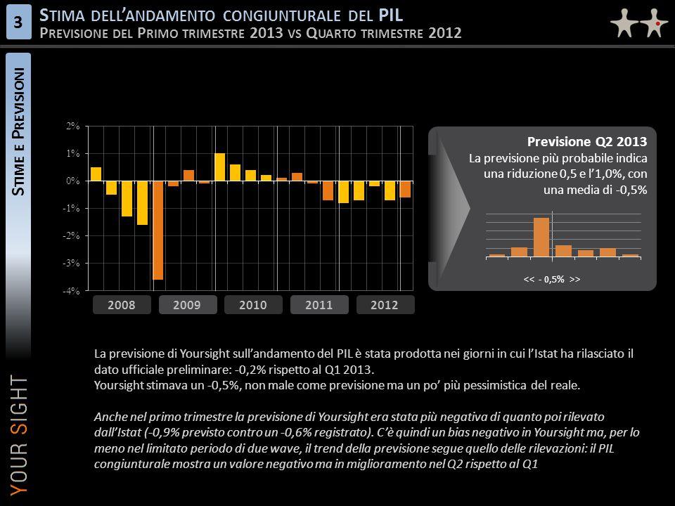 S TIME E P REVISIONI S TIMA DELL ' ANDAMENTO CONGIUNTURALE DEL PIL P REVISIONE DEL P RIMO TRIMESTRE 2013 VS Q UARTO TRIMESTRE 2012 3 2009 2010 2011 20