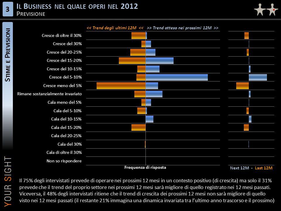 S TIME E P REVISIONI I L B USINESS NEL QUALE OPERI NEL 2012 P REVISIONE 3 Next 12M - Last 12M << Trend degli ultimi 12M <<>> Trend atteso nei prossimi