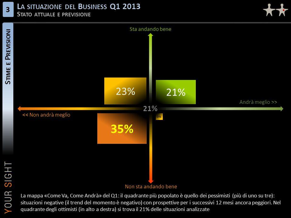 S TIME E P REVISIONI L A SITUAZIONE DEL B USINESS Q1 2013 S TATO ATTUALE E PREVISIONE 3 21% 23% 21% 35% 0% << Non andrà meglio Andrà meglio >> Non sta