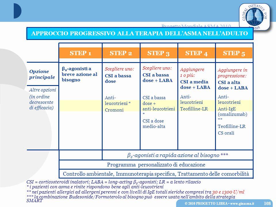 Progetto Mondiale ASMA 2010 CSI = corticosteroidi inalatori; LABA = long-acting β 2 -agonisti; LR = a lento rilascio * i pazienti con asma e rinite rispondono bene agli anti-leucotrieni ** nei pazienti allergici ad allergeni perenni e con livelli di IgE totali sieriche compresi tra 30 e 1300 U/ml *** la combinazione Budesonide/Formoterolo al bisogno può essere usata nell'ambito della strategia SMART APPROCCIO PROGRESSIVO ALLA TERAPIA DELL'ASMA NELL'ADULTO Controllo ambientale, Immunoterapia specifica, Trattamento delle comorbilità Programma personalizzato di educazione β 2 -agonisti a rapida azione al bisogno *** Anti- leucotrieni Anti-IgE (omalizumab) ** Teofilline-LR CS orali Anti- leucotrieni Teofilline-LR CSI a bassa dose + anti-leucotrieni * CSI a dose medio-alta Anti- leucotrieni * Cromoni Altre opzioni (in ordine decrescente di efficacia) Opzione principale Aggiungere in progressione: CSI a alta dose + LABA Aggiungere 1 o più: CSI a media dose + LABA Scegliere uno: CSI a bassa dose + LABA Scegliere uno: CSI a bassa dose β 2 -agonisti a breve azione al bisogno STEP 5STEP 4STEP 3STEP 2STEP 1 108 © 2010 PROGETTO LIBRA www.ginasma.it