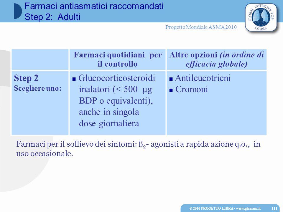 Progetto Mondiale ASMA 2010 Farmaci quotidiani per il controllo Altre opzioni (in ordine di efficacia globale) Step 2 Scegliere uno: Glucocorticosteroidi inalatori (< 500 μg BDP o equivalenti), anche in singola dose giornaliera Antileucotrieni Cromoni Farmaci per il sollievo dei sintomi: ß 2 - agonisti a rapida azione q.o., in uso occasionale.