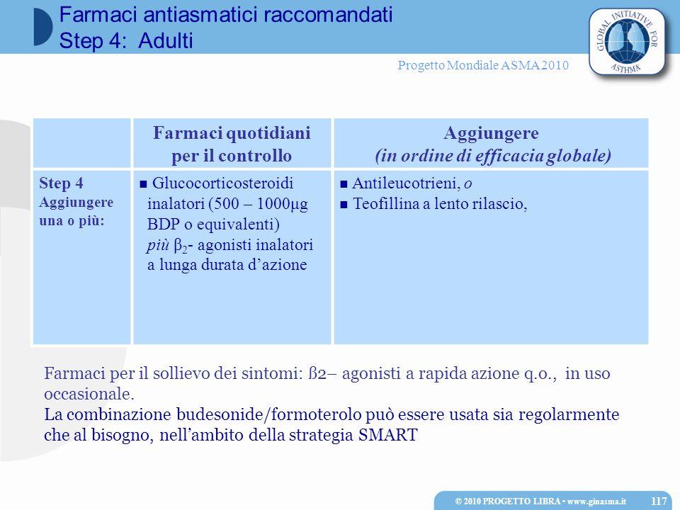 Progetto Mondiale ASMA 2010 Farmaci quotidiani per il controllo Aggiungere (in ordine di efficacia globale) Step 4 Aggiungere una o più: Glucocorticosteroidi inalatori (500 – 1000μg BDP o equivalenti) più β 2 - agonisti inalatori a lunga durata d'azione Antileucotrieni, o Teofillina a lento rilascio, Farmaci per il sollievo dei sintomi: ß2– agonisti a rapida azione q.o., in uso occasionale.