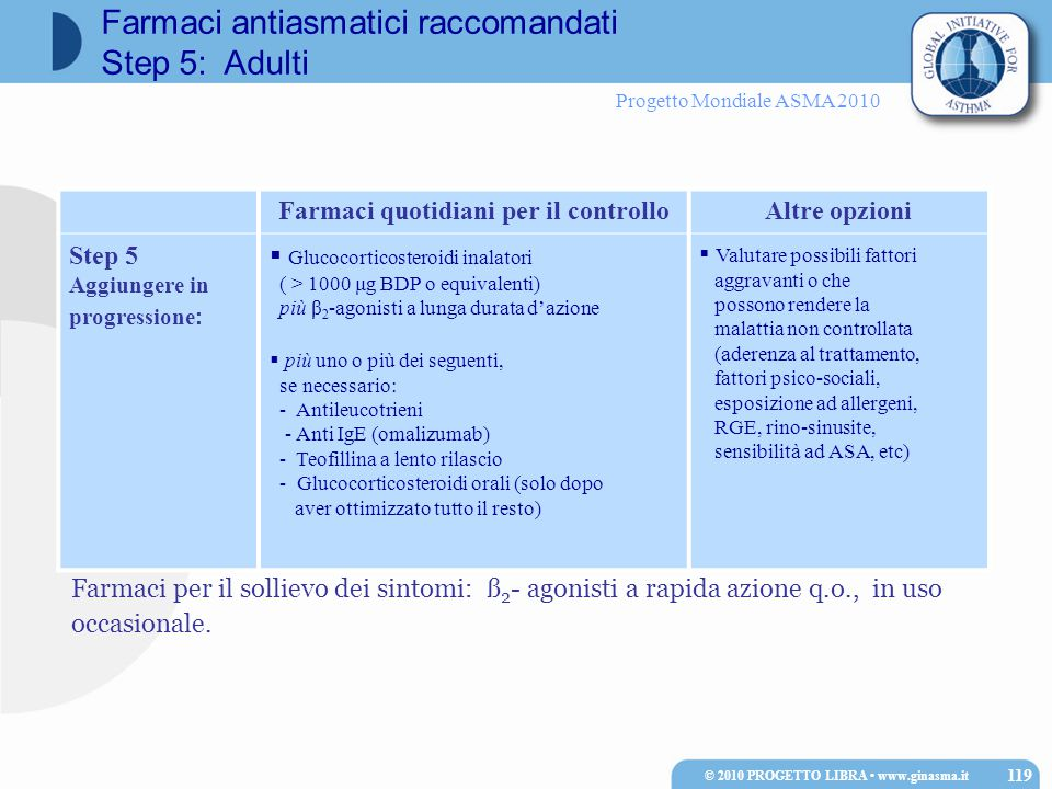 Progetto Mondiale ASMA 2010 Farmaci quotidiani per il controlloAltre opzioni Step 5 Aggiungere in progressione:  Glucocorticosteroidi inalatori ( > 1000 μg BDP o equivalenti) più β 2 -agonisti a lunga durata d'azione  più uno o più dei seguenti, se necessario: - Antileucotrieni - Anti IgE (omalizumab) - Teofillina a lento rilascio - Glucocorticosteroidi orali (solo dopo aver ottimizzato tutto il resto)  Valutare possibili fattori aggravanti o che possono rendere la malattia non controllata (aderenza al trattamento, fattori psico-sociali, esposizione ad allergeni, RGE, rino-sinusite, sensibilità ad ASA, etc) Farmaci per il sollievo dei sintomi: ß 2 - agonisti a rapida azione q.o., in uso occasionale.