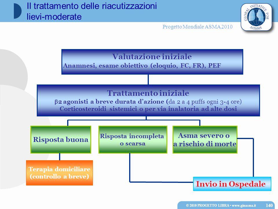 Progetto Mondiale ASMA 2010 Valutazione iniziale Anamnesi, esame obiettivo (eloquio, FC, FR), PEF Asma severo o a rischio di morte Trattamento inizial