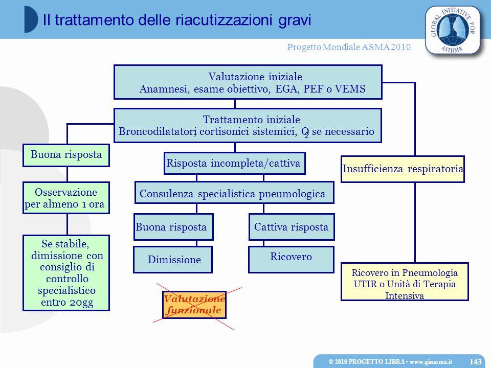 Progetto Mondiale ASMA 2010 2 Se stabile, dimissione con consiglio di controllo specialistico entro 20gg Trattamento iniziale Broncodilatatori; cortis