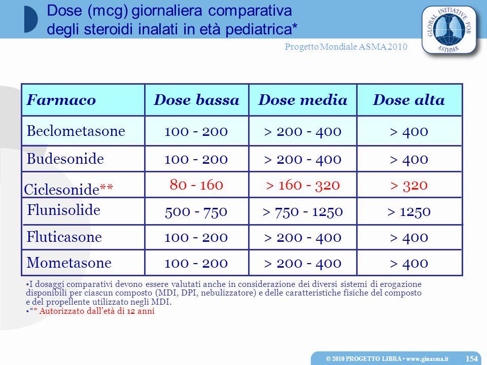 Progetto Mondiale ASMA 2010 > 320> 160 - 32080 - 160 Ciclesonide** > 1250> 750 - 1250500 - 750 Flunisolide > 400> 200 - 400100 - 200Fluticasone > 400> 200 - 400100 - 200Mometasone > 400> 200 - 400100 - 200Budesonide > 400> 200 - 400100 - 200Beclometasone Dose altaDose mediaDose bassaFarmaco I dosaggi comparativi devono essere valutati anche in considerazione dei diversi sistemi di erogazione disponibili per ciascun composto (MDI, DPI, nebulizzatore) e delle caratteristiche fisiche del composto e del propellente utilizzato negli MDI.