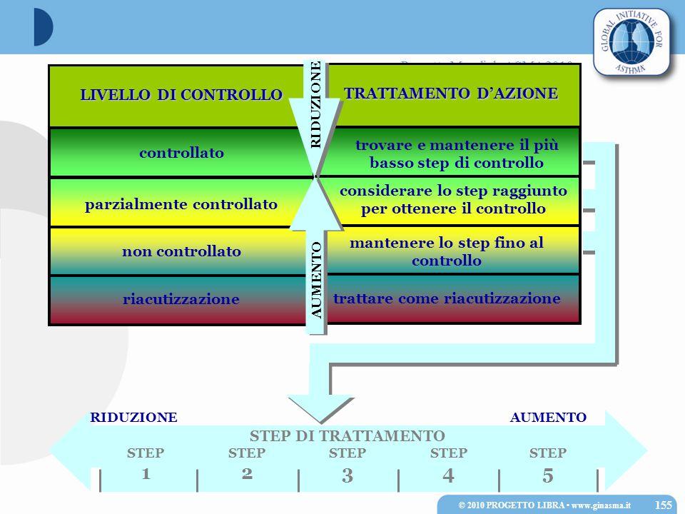 Progetto Mondiale ASMA 2010 controllato parzialmente controllato non controllato riacutizzazione LIVELLO DI CONTROLLO trovare e mantenere il più basso