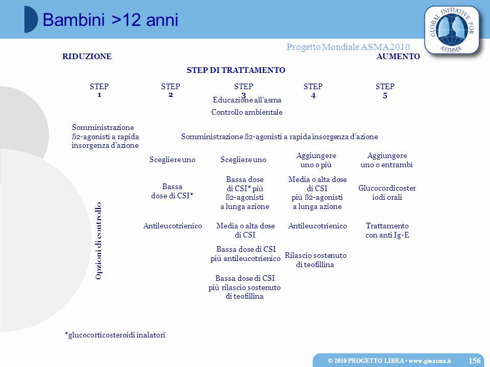 Progetto Mondiale ASMA 2010 RIDUZIONEAUMENTO STEP DI TRATTAMENTO STEP 1 STEP 2 STEP 3 STEP 4 STEP 5 Scegliere uno Bassa dose di CSI* più ß2-agonisti a