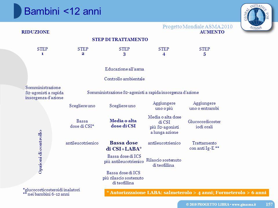 Progetto Mondiale ASMA 2010 RIDUZIONEAUMENTO STEP DI TRATTAMENTO STEP 1 STEP 2 STEP 3 STEP 4 STEP 5 *glucocorticosteroidi inalatori ** nei bambini 6-1