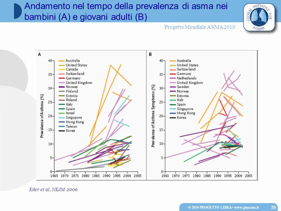Progetto Mondiale ASMA 2010 © 2010 PROGETTO LIBRA www.ginasma.it 20 Andamento nel tempo della prevalenza di asma nei bambini (A) e giovani adulti (B) Eder et al, NEJM 2006