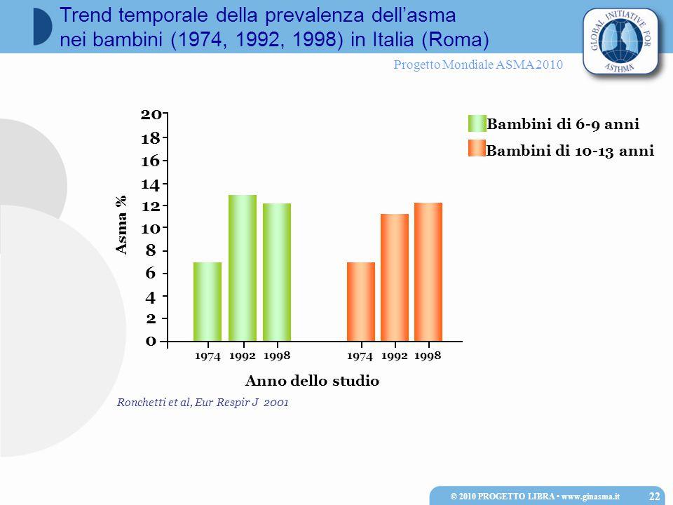Progetto Mondiale ASMA 2010 Ronchetti et al, Eur Respir J 2001 20 Bambini di 10-13 anni Bambini di 6-9 anni 18 16 14 12 10 8 6 4 2 0 19741992199819741