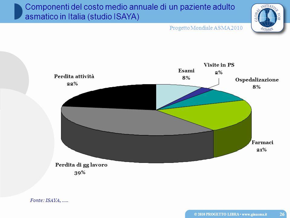 Progetto Mondiale ASMA 2010 © 2010 PROGETTO LIBRA www.ginasma.it 26 Componenti del costo medio annuale di un paziente adulto asmatico in Italia (studio ISAYA) Ospedalizazione 8% Visite in PS 2% Farmaci 21% Perdita di gg lavoro 39% Esami 8% Perdita attività 22% Fonte: ISAYA, …..