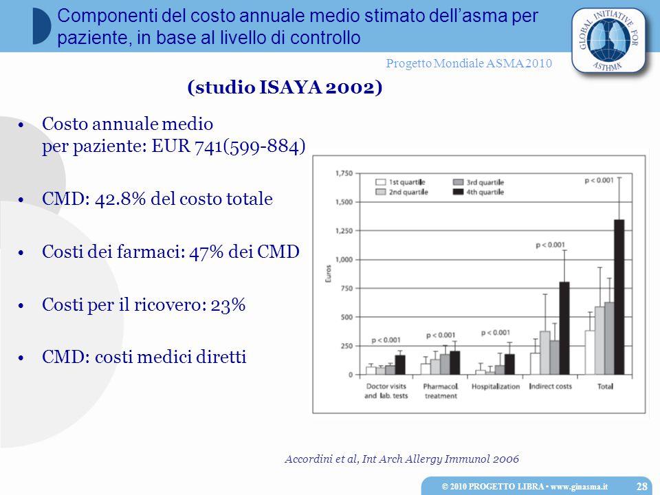 Progetto Mondiale ASMA 2010 Costo annuale medio per paziente: EUR 741(599-884) CMD: 42.8% del costo totale Costi dei farmaci: 47% dei CMD Costi per il ricovero: 23% CMD: costi medici diretti © 2010 PROGETTO LIBRA www.ginasma.it 28 Componenti del costo annuale medio stimato dell'asma per paziente, in base al livello di controllo Accordini et al, Int Arch Allergy Immunol 2006 (studio ISAYA 2002)