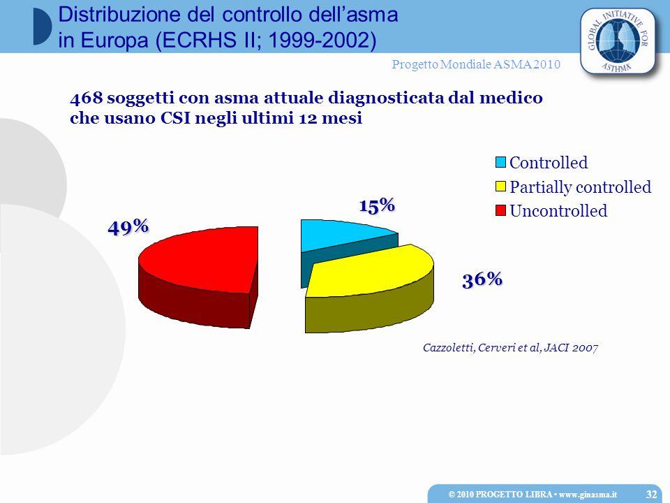 Progetto Mondiale ASMA 2010 © 2010 PROGETTO LIBRA www.ginasma.it 32 Distribuzione del controllo dell'asma in Europa (ECRHS II; 1999-2002)15% 36% 49% Cazzoletti, Cerveri et al, JACI 2007 Controlled Partially controlled Uncontrolled 468 soggetti con asma attuale diagnosticata dal medico che usano CSI negli ultimi 12 mesi