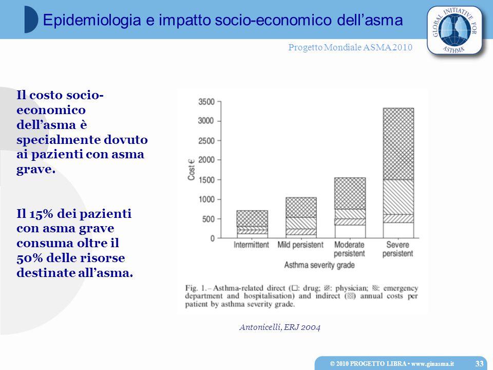 Progetto Mondiale ASMA 2010 © 2010 PROGETTO LIBRA www.ginasma.it 33 Epidemiologia e impatto socio-economico dell'asma Il costo socio- economico dell'asma è specialmente dovuto ai pazienti con asma grave.