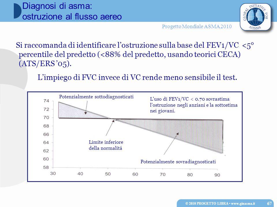 Progetto Mondiale ASMA 2010 Si raccomanda di identificare l'ostruzione sulla base del FEV1/VC <5° percentile del predetto (<88% del predetto, usando t