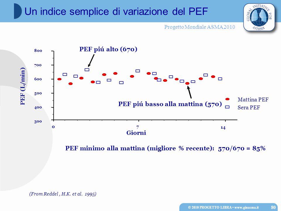 Progetto Mondiale ASMA 2010 © 2010 PROGETTO LIBRA www.ginasma.it 80 Un indice semplice di variazione del PEF PEF (L/min) 300 400 500 600 700 800 Giorn