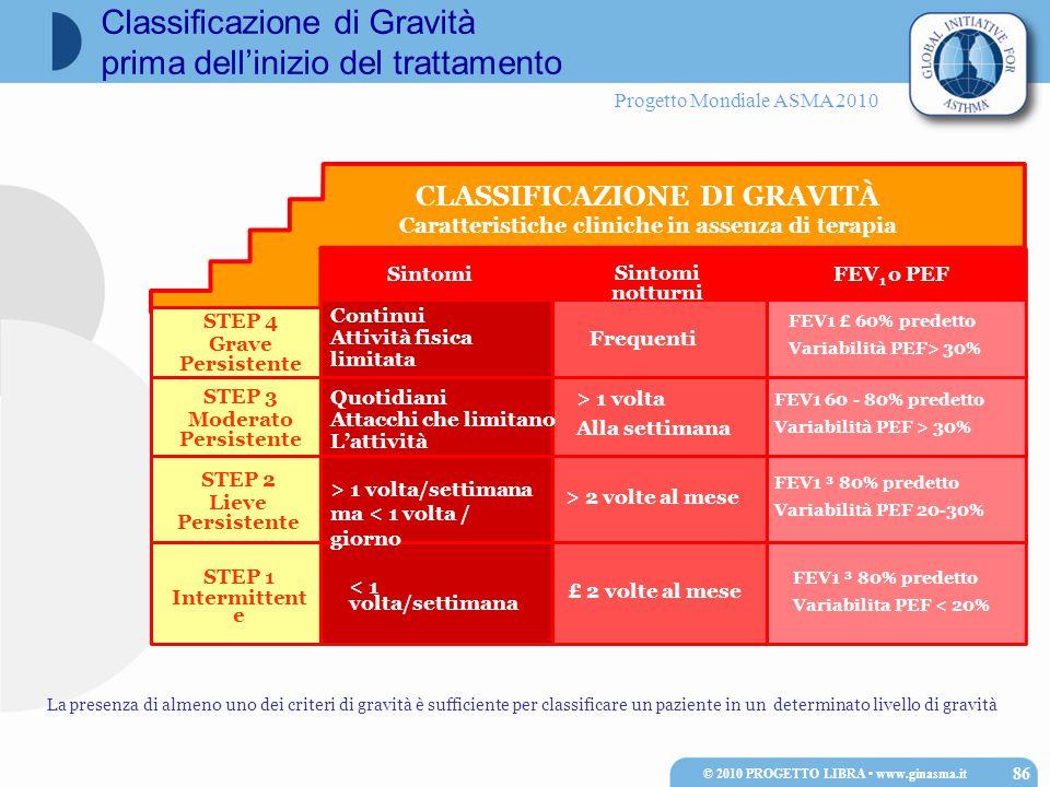 Progetto Mondiale ASMA 2010 Sintomi Sintomi notturni FEV 1 o PEF STEP 4 Grave Persistente STEP 3 Moderato Persistente STEP 2 Lieve Persistente STEP 1