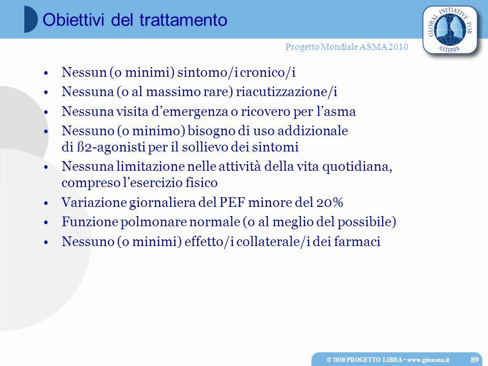 Progetto Mondiale ASMA 2010 Nessun (o minimi) sintomo/i cronico/i Nessuna (o al massimo rare) riacutizzazione/i Nessuna visita d'emergenza o ricovero