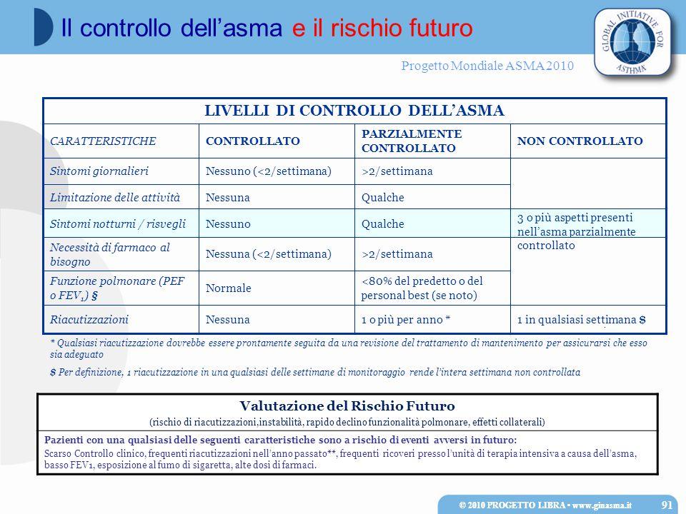 Progetto Mondiale ASMA 2010 § La funzione polmonare è valutabile solo in individui con età superiore a 5 anni $ Per definizione, 1 riacutizzazione in