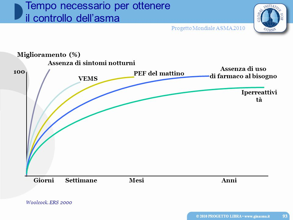 Progetto Mondiale ASMA 2010 100 Anni Miglioramento (%) GiorniSettimaneMesi Assenza di sintomi notturni PEF del mattino VEMS Iperreattivi tà Assenza di uso di farmaco al bisogno Woolcock.