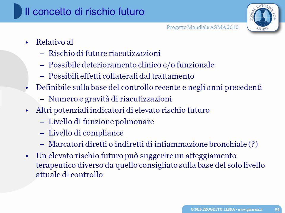 Progetto Mondiale ASMA 2010 Relativo al –Rischio di future riacutizzazioni –Possibile deterioramento clinico e/o funzionale –Possibili effetti collate