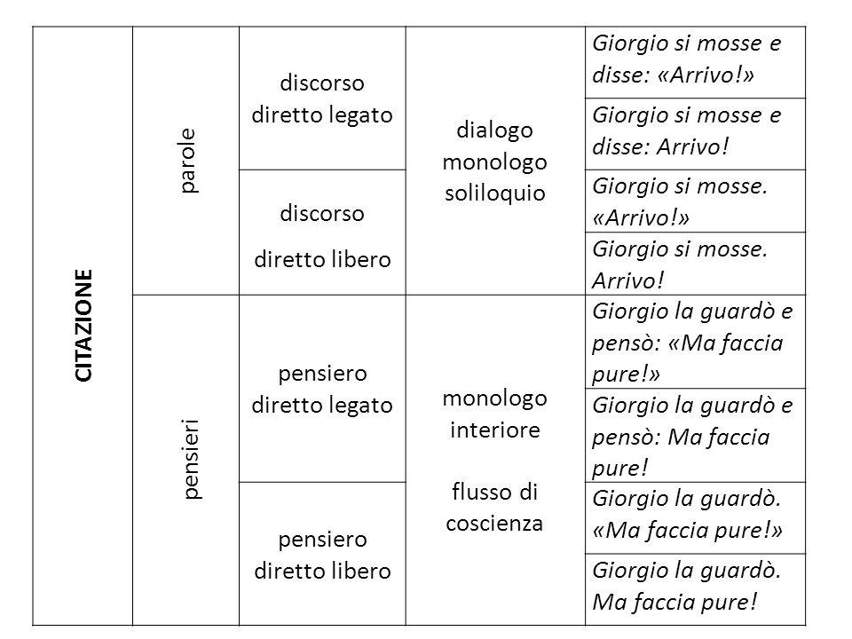 CITAZIONE parole discorso diretto legato dialogo monologo soliloquio Giorgio si mosse e disse: «Arrivo!» Giorgio si mosse e disse: Arrivo.