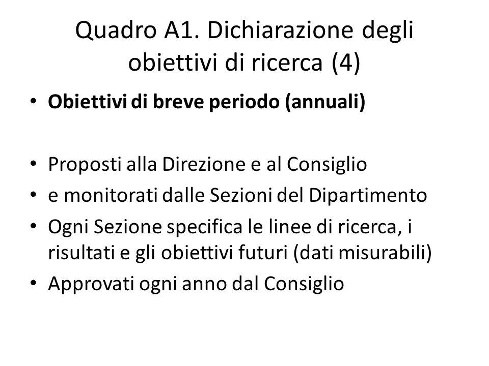 Quadro A1. Dichiarazione degli obiettivi di ricerca (4) Obiettivi di breve periodo (annuali) Proposti alla Direzione e al Consiglio e monitorati dalle