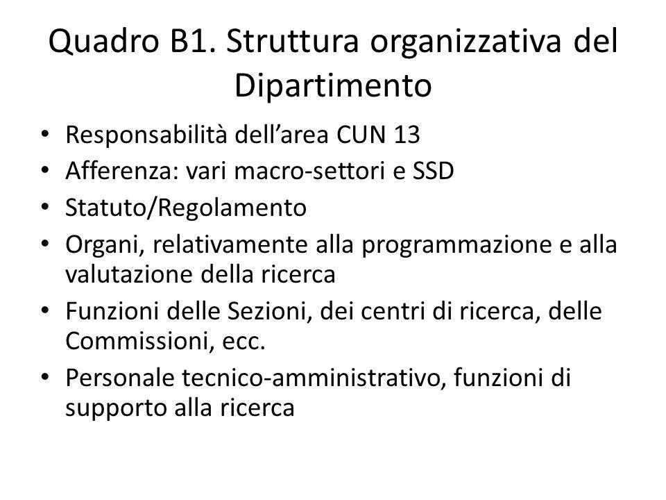 Quadro B1. Struttura organizzativa del Dipartimento Responsabilità dell'area CUN 13 Afferenza: vari macro-settori e SSD Statuto/Regolamento Organi, re