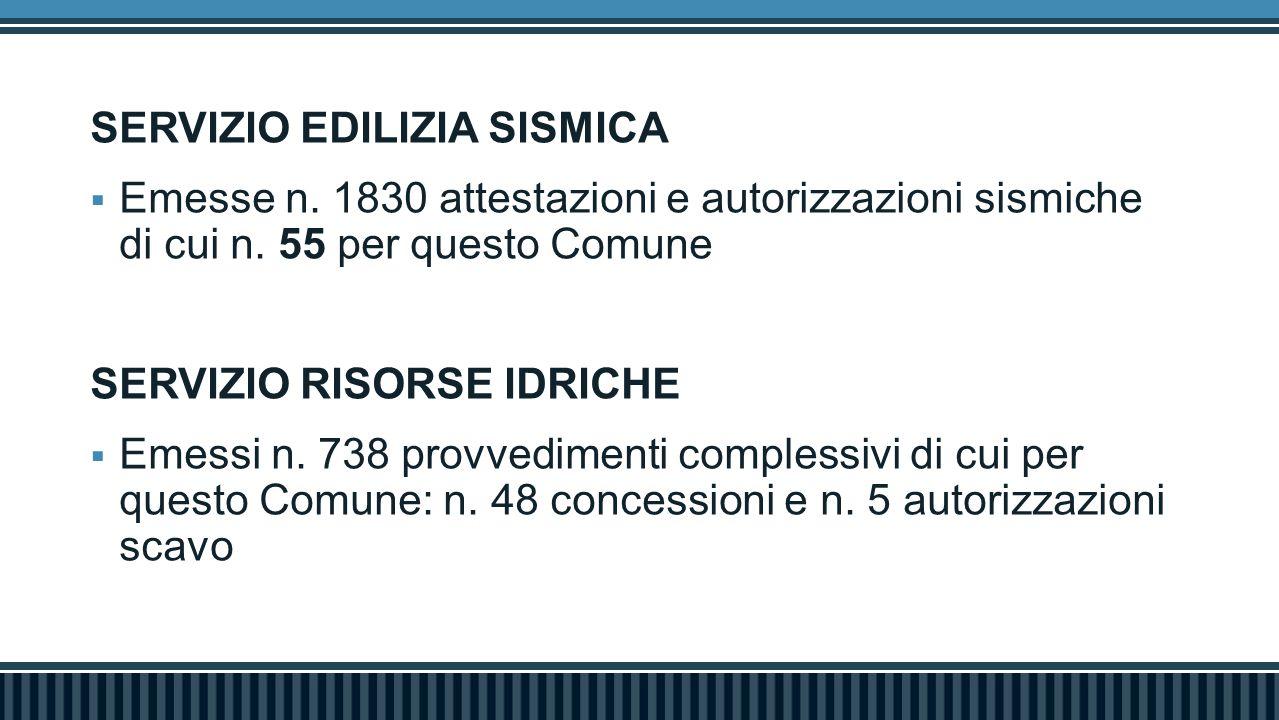 SERVIZIO EDILIZIA SISMICA  Emesse n. 1830 attestazioni e autorizzazioni sismiche di cui n. 55 per questo Comune SERVIZIO RISORSE IDRICHE  Emessi n.