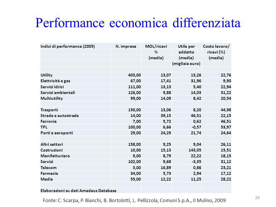 Performance economica differenziata 26 Indici di performance (2005)N. impreseMOL/ricaviUtile perCosto lavoro/ %addettoricavi (%) (media) (migliaia eur