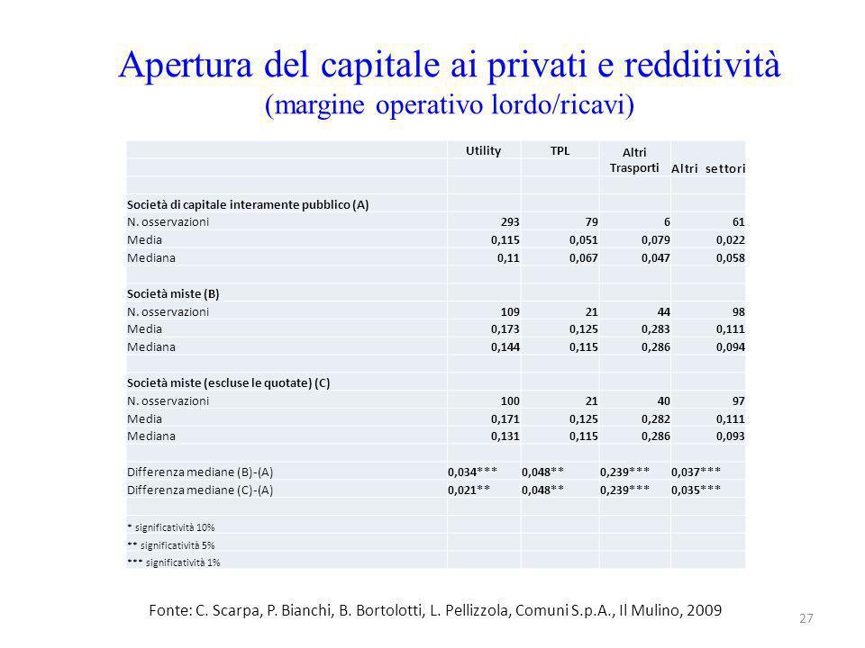 Apertura del capitale ai privati e redditività (margine operativo lordo/ricavi) 27 UtilityTPL Altri TrasportiAltri settori Società di capitale interamente pubblico (A) N.