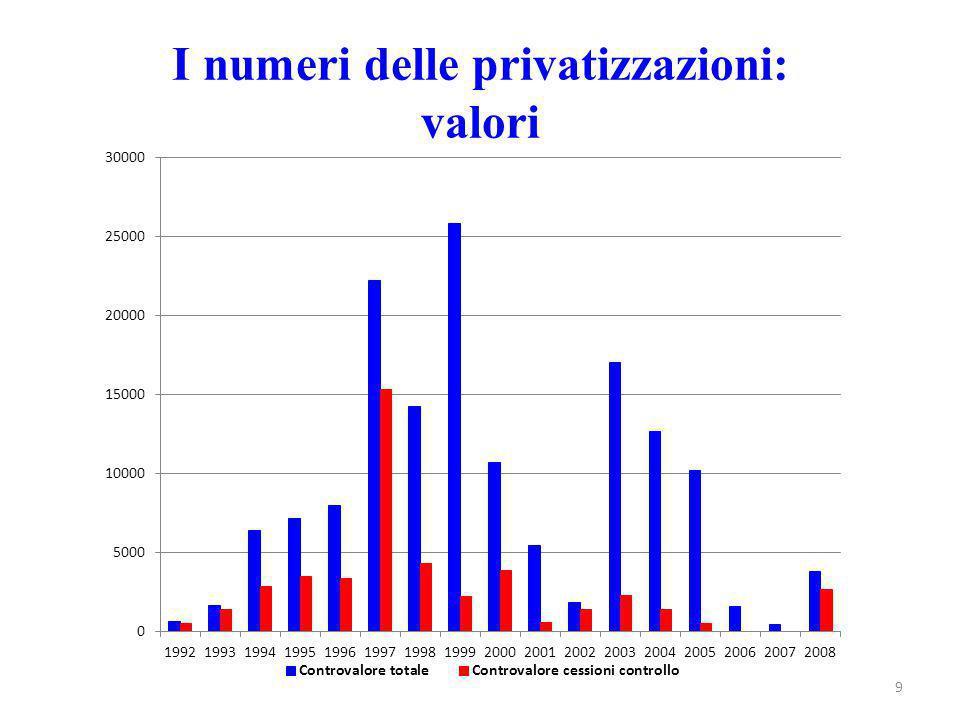 9 I numeri delle privatizzazioni: valori