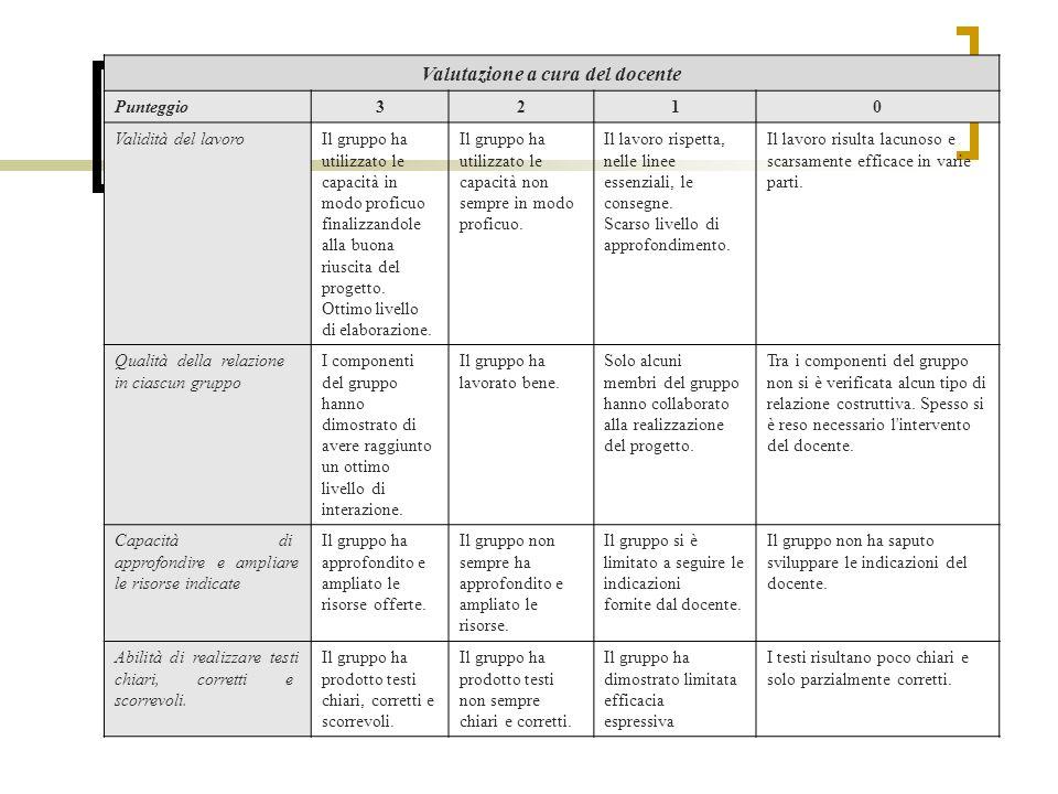 Valutazione a cura del docente Punteggio3210 Validità del lavoroIl gruppo ha utilizzato le capacità in modo proficuo finalizzandole alla buona riuscita del progetto.