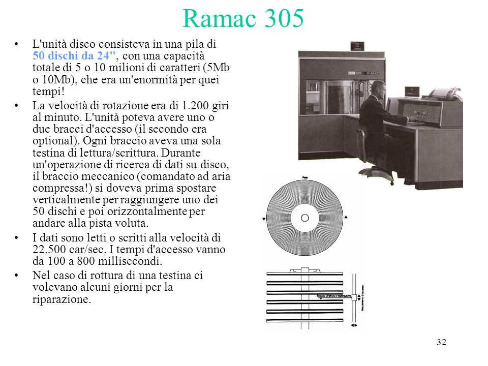 32 Ramac 305 L'unità disco consisteva in una pila di 50 dischi da 24