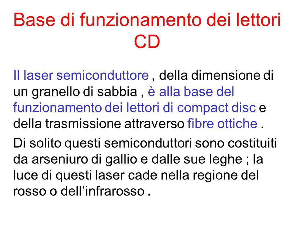 Base di funzionamento dei lettori CD Il laser semiconduttore, della dimensione di un granello di sabbia, è alla base del funzionamento dei lettori di compact disc e della trasmissione attraverso fibre ottiche.