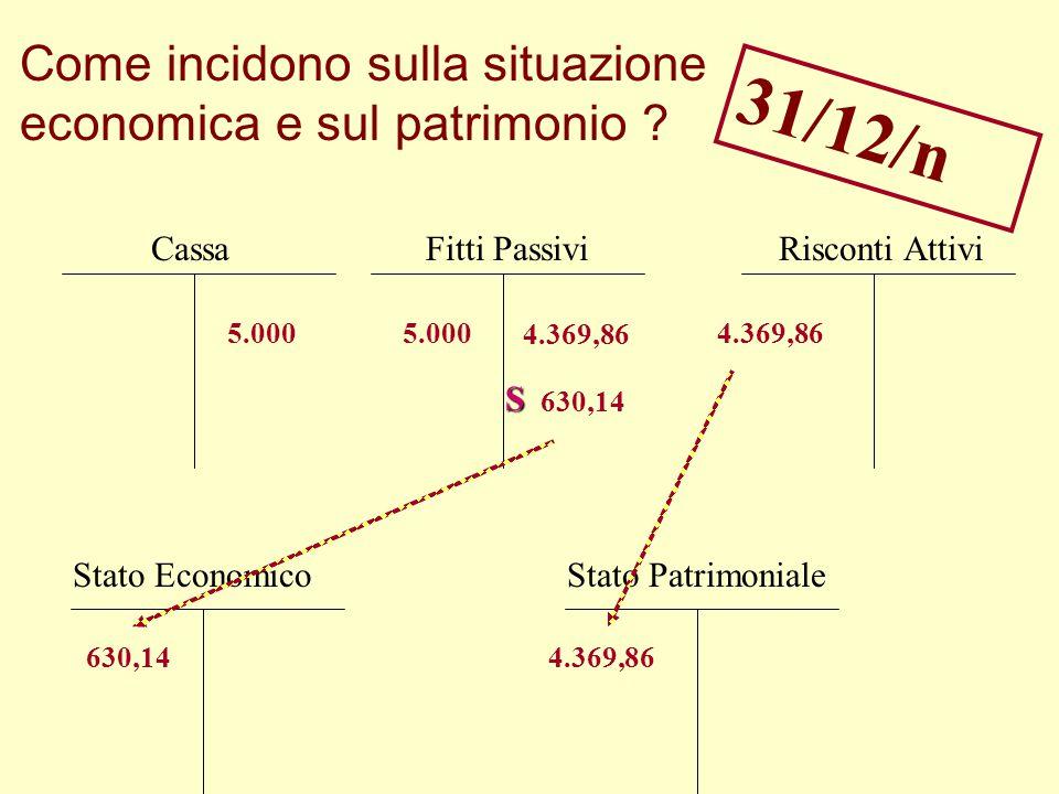 Situazione EconomicaSituazione Patrimoniale Fitti PassiviCassaRisconti Attivi 5.000 4.369,86 5.000 Come incidono sulla situazione economica e sul patr