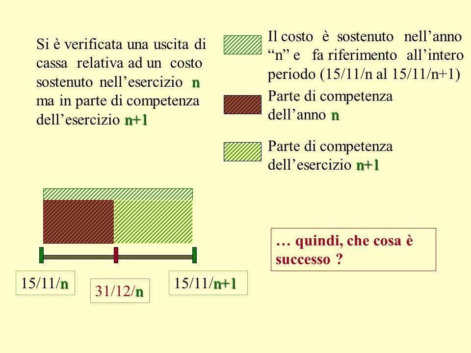 n+1 15/11/n+1 RATEO Trattandosi di un costo (o un ricavo) da sostenersi in via posticipata, al 31/12/n ci troveremo di fronte ad un: RATEO.