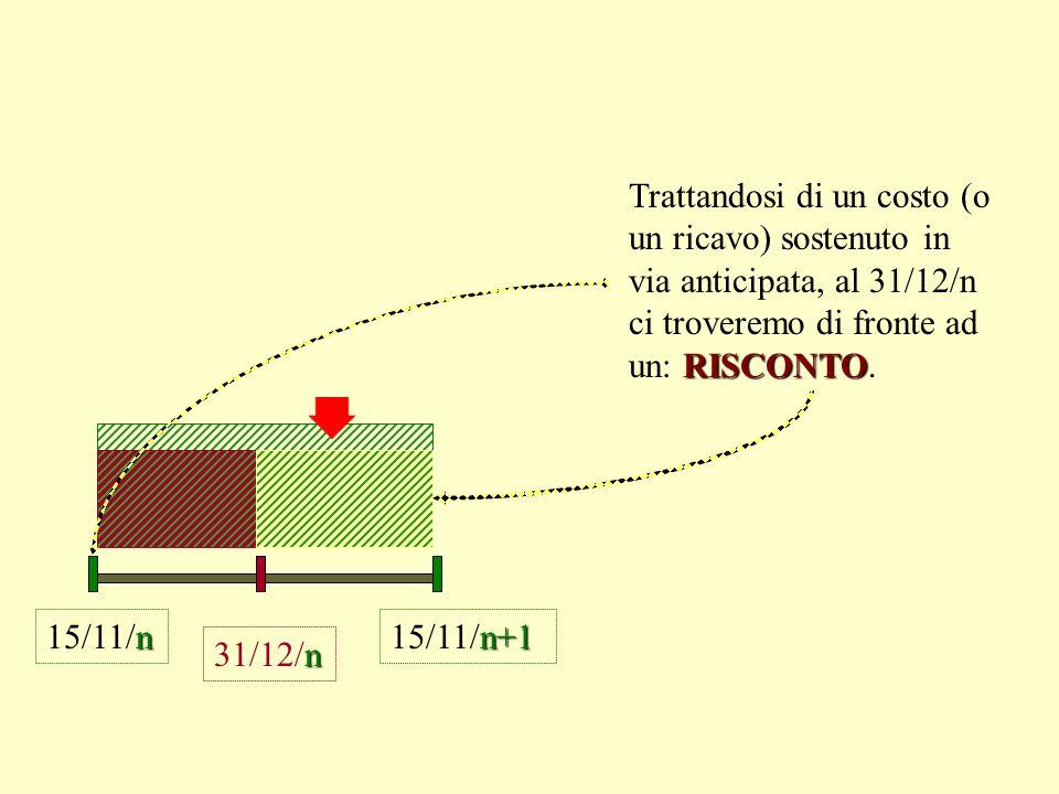 n 31/12/n n 15/11/n RISCONTO Trattandosi di un costo (o un ricavo) sostenuto in via anticipata, al 31/12/n ci troveremo di fronte ad un: RISCONTO.