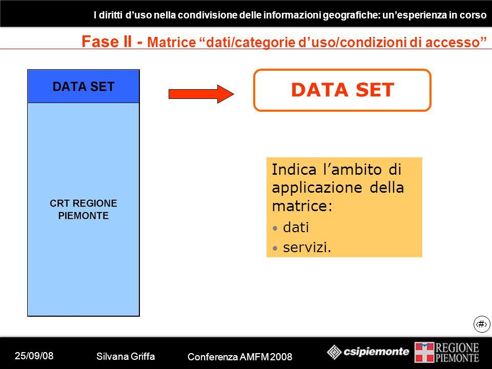 25/09/08 Silvana Griffa Conferenza AMFM 2008 I diritti d'uso nella condivisione delle informazioni geografiche: un'esperienza in corso 17 DATA SET Indica l'ambito di applicazione della matrice: dati servizi.