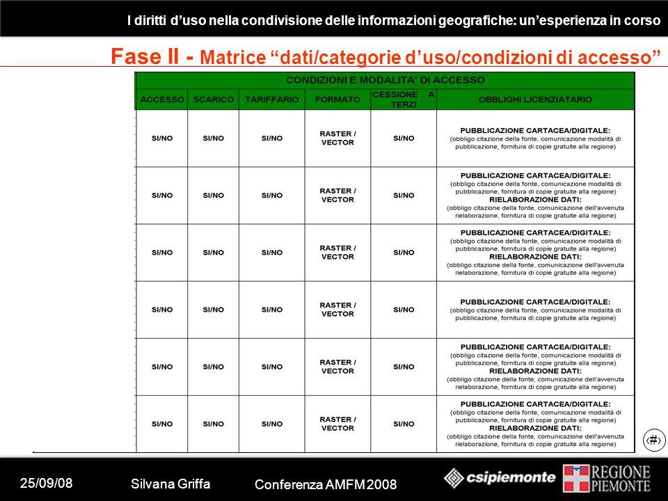 25/09/08 Silvana Griffa Conferenza AMFM 2008 I diritti d'uso nella condivisione delle informazioni geografiche: un'esperienza in corso 19 Fase II - Matrice dati/categorie d'uso/condizioni di accesso