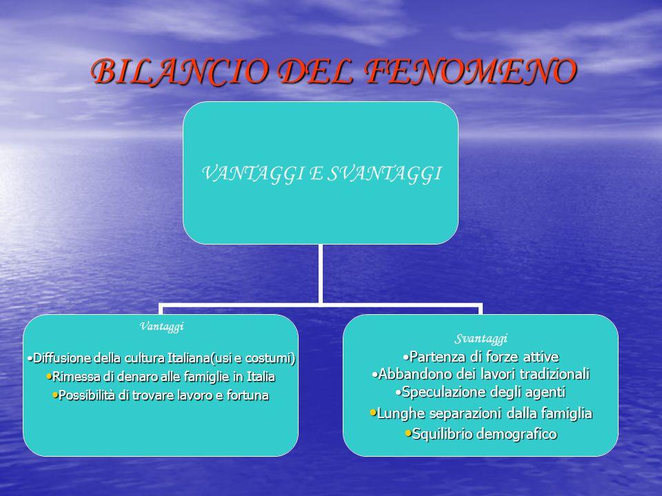 BILANCIO DEL FENOMENO VANTAGGI E SVANTAGGI Vantaggi Diffusione della cultura Italiana(usi e costumi)Diffusione della cultura Italiana(usi e costumi) R