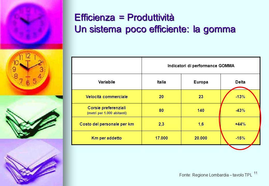 11 Efficienza = Produttività Un sistema poco efficiente: la gomma Indicatori di performance GOMMA VariabileItaliaEuropaDelta Velocità commerciale 2023-13% Corsie preferenziali (metri per 1.000 abitanti) 80140-43% Costo del personale per km 2,31,6+44% Km per addetto 17.00020.000-15% Fonte: Regione Lombardia – tavolo TPL
