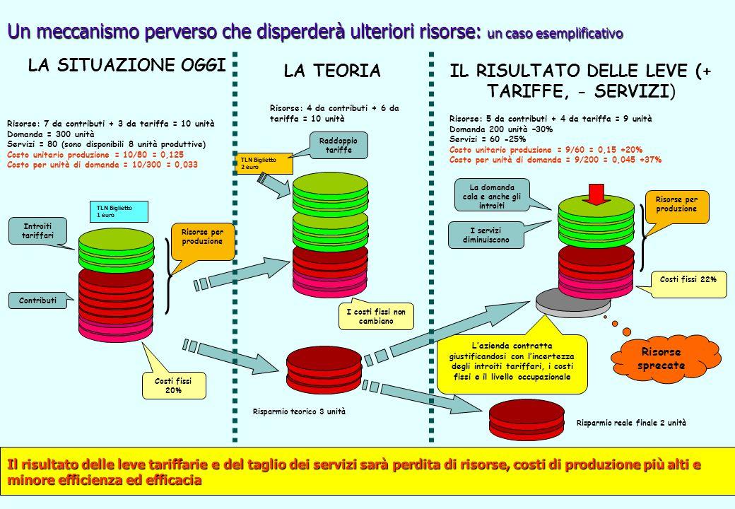 L'azienda contratta giustificandosi con l'incertezza degli introiti tariffari, i costi fissi e il livello occupazionale Risorse sprecate Un meccanismo perverso che disperderà ulteriori risorse: un caso esemplificativo TLN Biglietto 2 euro TLN Biglietto 1 euro Risorse: 7 da contributi + 3 da tariffa = 10 unità Domanda = 300 unità Servizi = 80 (sono disponibili 8 unità produttive) Costo unitario produzione = 10/80 = 0,125 Costo per unità di domanda = 10/300 = 0,033 Risorse: 4 da contributi + 6 da tariffa = 10 unità Risparmio teorico 3 unità Introiti tariffari Contributi Costi fissi 20% I costi fissi non cambiano La domanda cala e anche gli introiti Risparmio reale finale 2 unità Risorse: 5 da contributi + 4 da tariffa = 9 unità Domanda 200 unità –30% Servizi = 60 -25% Costo unitario produzione = 9/60 = 0,15 +20% Costo per unità di domanda = 9/200 = 0,045 +37% I servizi diminuiscono LA SITUAZIONE OGGI LA TEORIAIL RISULTATO DELLE LEVE (+ TARIFFE, - SERVIZI) Il risultato delle leve tariffarie e del taglio dei servizi sarà perdita di risorse, costi di produzione più alti e minore efficienza ed efficacia Raddoppio tariffe Costi fissi 22% Risorse per produzione