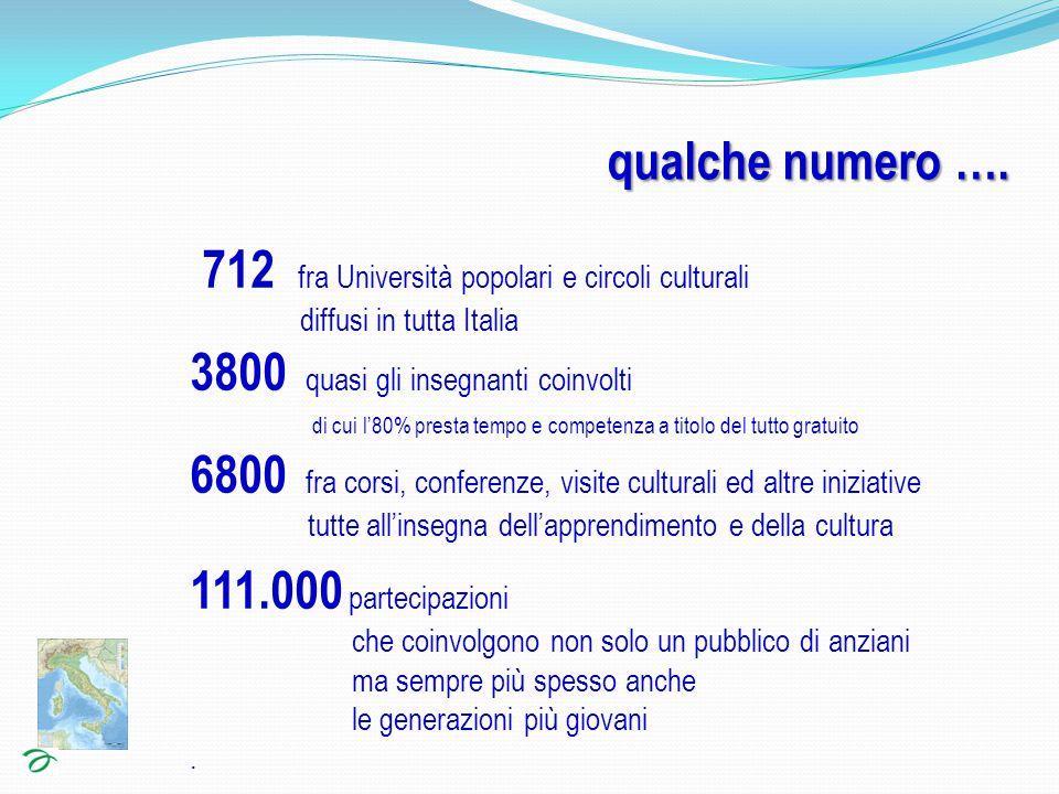 712 fra Università popolari e circoli culturali diffusi in tutta Italia 3800 quasi gli insegnanti coinvolti di cui l'80% presta tempo e competenza a titolo del tutto gratuito 6800 fra corsi, conferenze, visite culturali ed altre iniziative tutte all'insegna dell'apprendimento e della cultura 111.000 partecipazioni che coinvolgono non solo un pubblico di anziani ma sempre più spesso anche le generazioni più giovani.