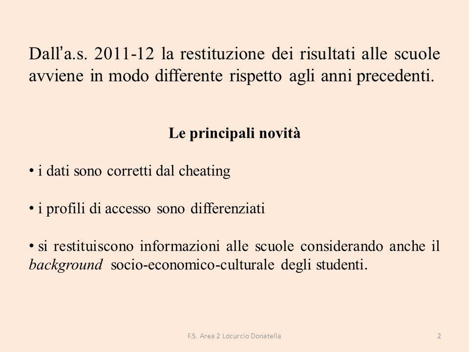 DISTRIBUZIONE DEGLI STUDENTI PER LIVELLI DI APPRENDIMENTO Percentuale studenti livello 1 Percentuale studenti livello 2 Percentuale studenti livello 3 Percentuale studenti livello 4 Percentuale studenti livello 5 FGEE00800R21%11%12%15%38% Puglia20%11%13%16%37% Sud25%13%12%15%33% Italia25%12%13%16%32% 13F.S.
